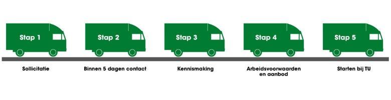 Afbeelding sollicitatieproces stappen Technische Unie